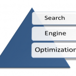Understanding Search Engine Optimization to its Core